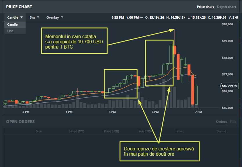 Crypto newsletter: Momentul de ascensiune pierde din putere | XTB