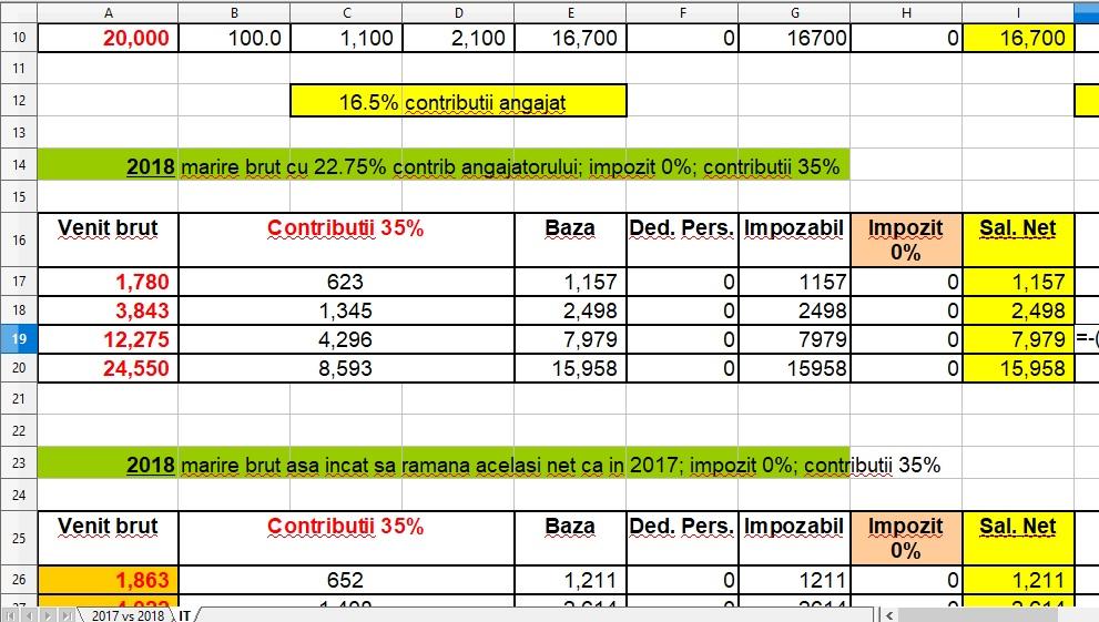 Calculator salariu 2018