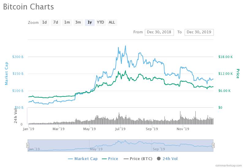 Bitcoin a depășit valoarea de 30.000 de dolari