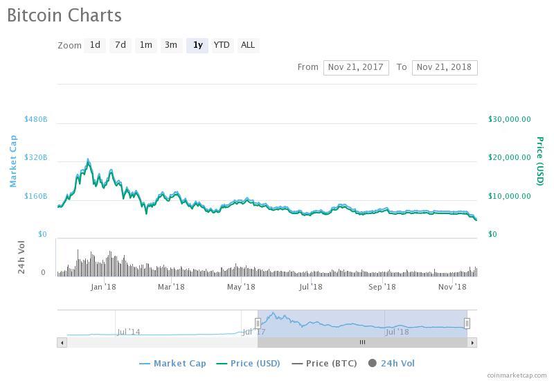 RECORD istoric | Valoarea Bitcoin a trecut pentru prima dată pragul de de dolari
