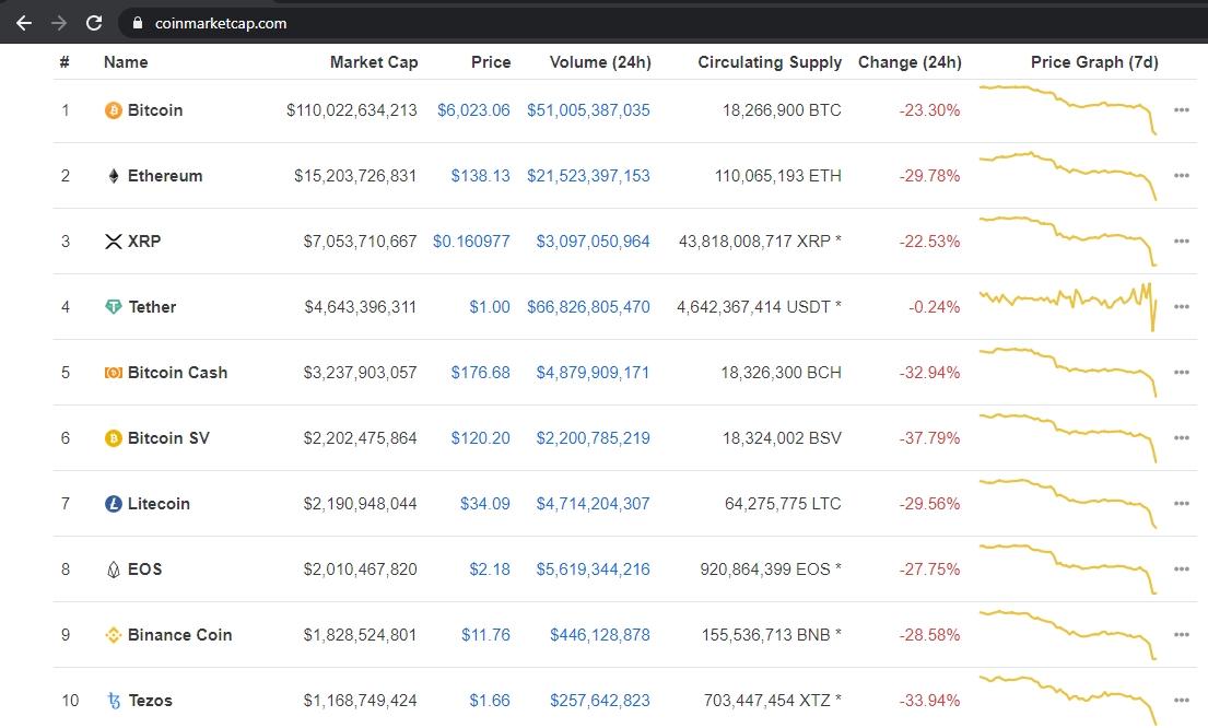 bitcoin în bursiere crash