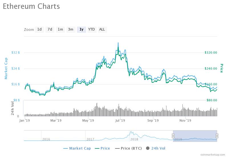 prețul ethereum în dolari
